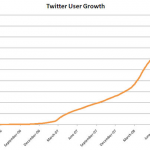 State of the Twittersphere 2008