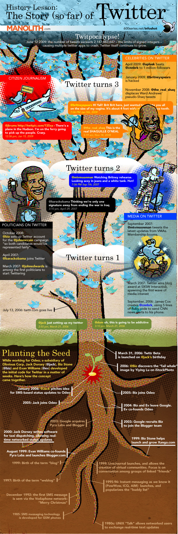 the-story-of-twitter