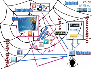 Digital life, social network, lifestreaming…ti faccio il disegnino 2