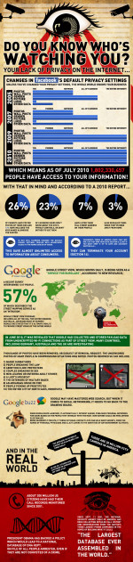 La privacy su Facebook e Google in una infografica