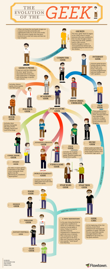 L&#8217;evoluzione del geek in una infografica